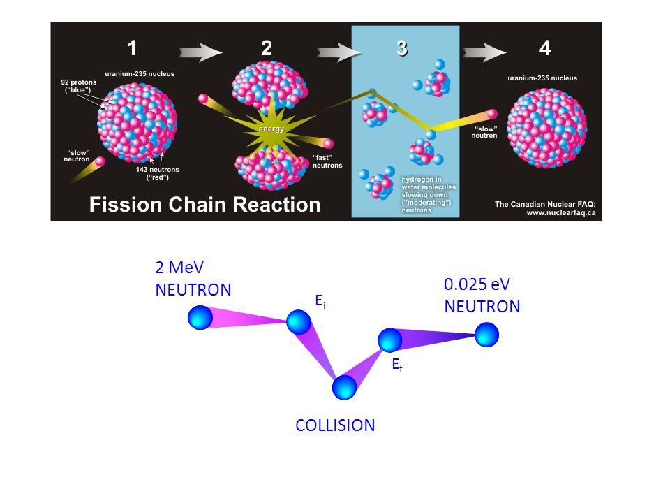 2 MeV NEUTRON EfEf EiEi COLLISION 0.025 eV NEUTRON