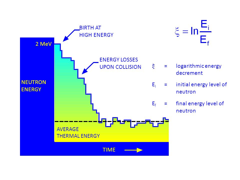 BIRTH AT HIGH ENERGY ENERGY LOSSES UPON COLLISION 2 MeV AVERAGE THERMAL ENERGY NEUTRON ENERGY TIME  =logarithmic energy decrement E i =initial energy level of neutron E f =final energy level of neutron