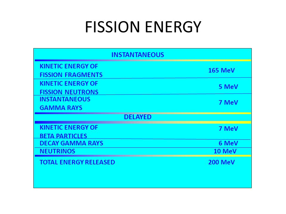 KINETIC ENERGY OF FISSION FRAGMENTS 165 MeV INSTANTANEOUS KINETIC ENERGY OF FISSION NEUTRONS 5 MeV INSTANTANEOUS GAMMA RAYS 7 MeV DELAYED KINETIC ENERGY OF BETA PARTICLES 7 MeV DECAY GAMMA RAYS6 MeV NEUTRINOS10 MeV TOTAL ENERGY RELEASED200 MeV FISSION ENERGY