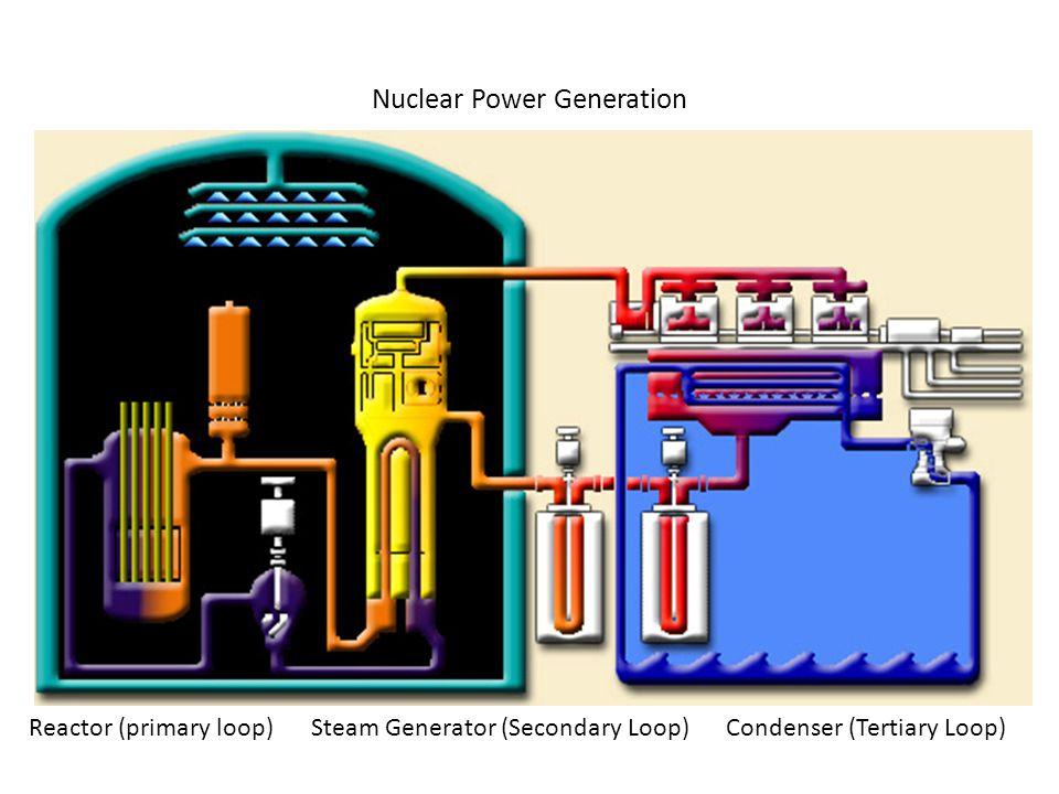 Nuclear Power Generation Reactor (primary loop)Steam Generator (Secondary Loop)Condenser (Tertiary Loop)