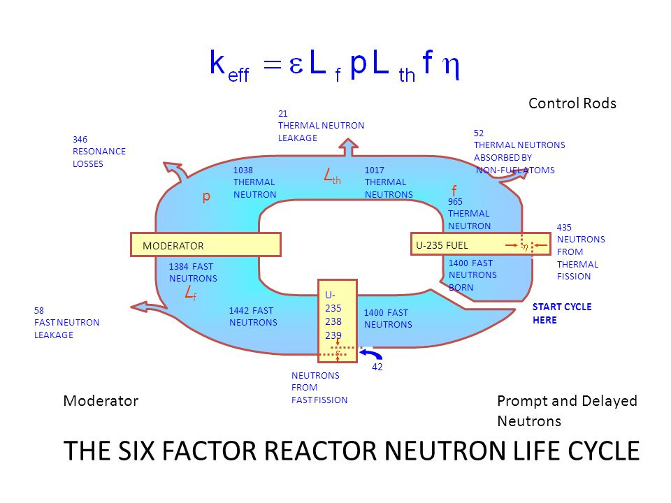 THE SIX FACTOR REACTOR NEUTRON LIFE CYCLE U-235 FUEL MODERATOR 435 NEUTRONS FROM THERMAL FISSION START CYCLE HERE 965 THERMAL NEUTRON 1384 FAST NEUTRONS 1017 THERMAL NEUTRONS 1038 THERMAL NEUTRON 1442 FAST NEUTRONS 1400 FAST NEUTRONS BORN 1400 FAST NEUTRONS 346 RESONANCE LOSSES 21 THERMAL NEUTRON LEAKAGE 52 THERMAL NEUTRONS ABSORBED BY NON-FUEL ATOMS 58 FAST NEUTRON LEAKAGE U- 235 238 239 NEUTRONS FROM FAST FISSION 42 p f L th LfLf   Moderator Control Rods Prompt and Delayed Neutrons