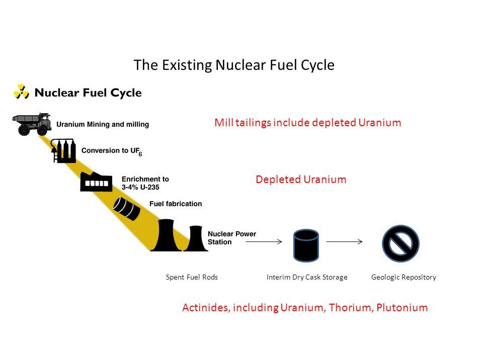 The Existing Nuclear Fuel Cycle Interim Dry Cask StorageGeologic RepositorySpent Fuel Rods Mill tailings include depleted Uranium Depleted Uranium Actinides, including Uranium, Thorium, Plutonium