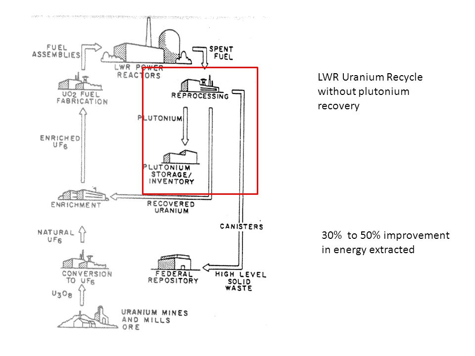 LWR Uranium Recycle without plutonium recovery 30% to 50% improvement in energy extracted