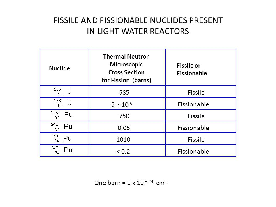 FISSILE AND FISSIONABLE NUCLIDES PRESENT IN LIGHT WATER REACTORS Nuclide Thermal Neutron Microscopic Cross Section for Fission (barns) Fissile or Fissionable 585Fissile 5  10 -6 Fissionable 750 Fissile 0.05Fissionable 1010Fissile < 0.2Fissionable One barn = 1 x 10 – 24 cm 2