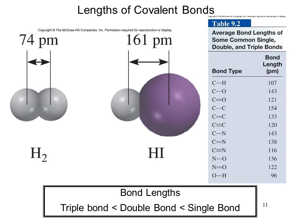 11 Lengths of Covalent Bonds Bond Lengths Triple bond < Double Bond < Single Bond