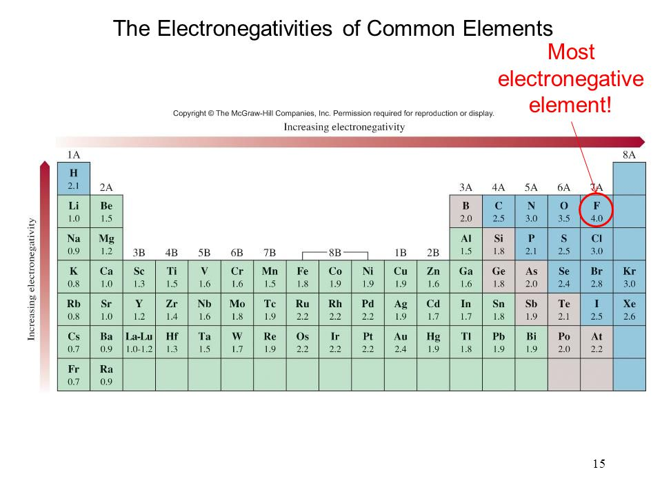 15 The Electronegativities of Common Elements Most electronegative element!