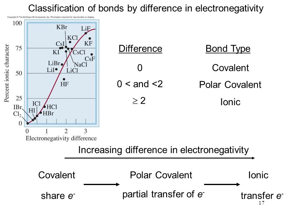 17 Covalent share e - Polar Covalent partial transfer of e - Ionic transfer e - Increasing difference in electronegativity Classification of bonds by