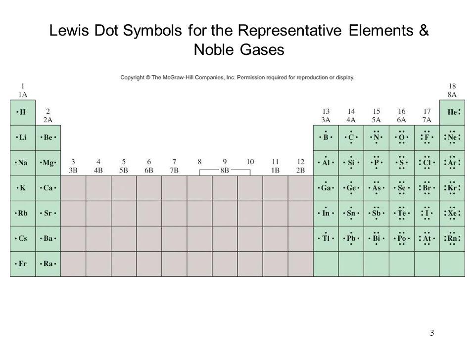 3 Lewis Dot Symbols for the Representative Elements & Noble Gases