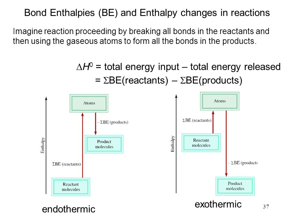 37 Bond Enthalpies (BE) and Enthalpy changes in reactions  H 0 = total energy input – total energy released =  BE(reactants) –  BE(products) Imagin