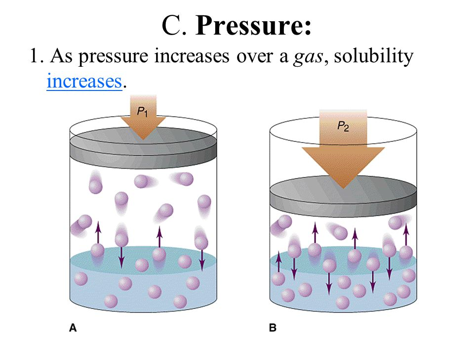 C. Pressure: 1. As pressure increases over a gas, solubility increases.