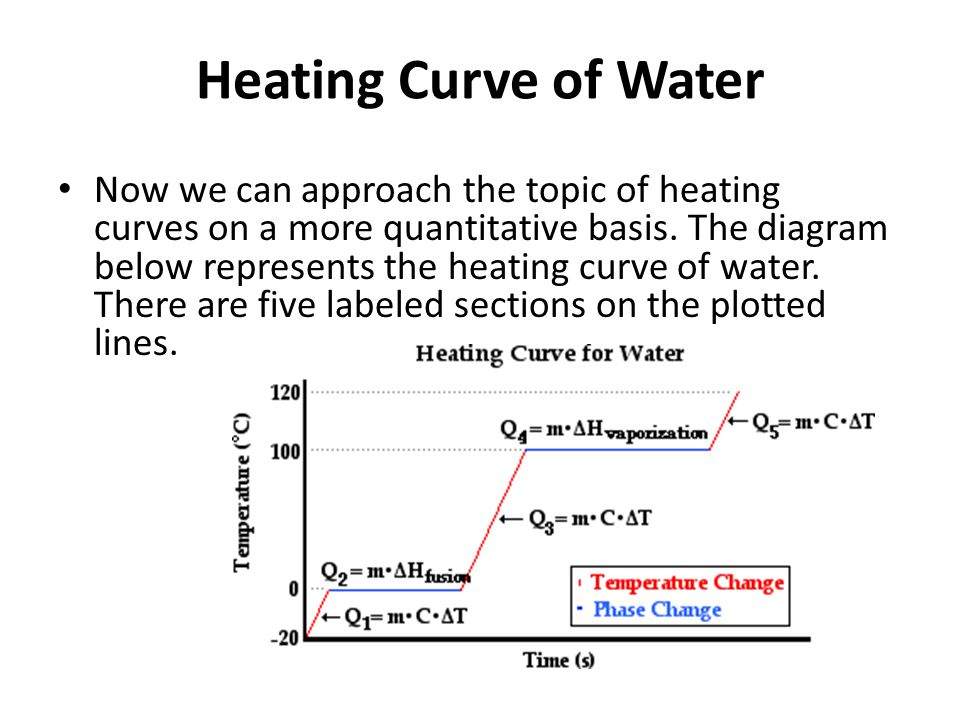 Heating Curve of Water Now we can approach the topic of heating curves on a more quantitative basis. The diagram below represents the heating curve of