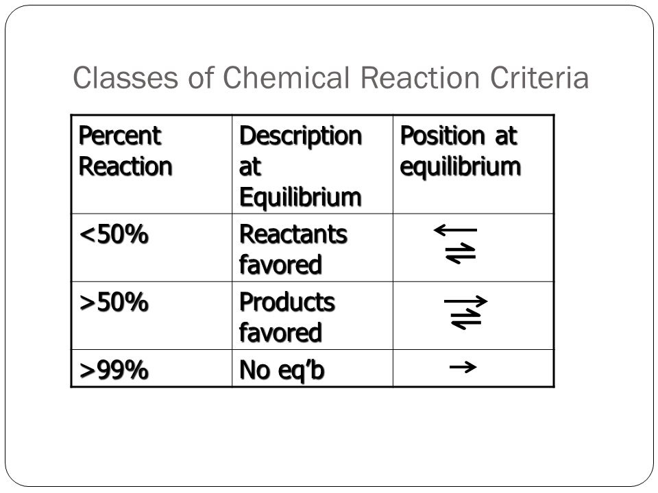 Classes of Chemical Reaction Criteria Percent Reaction Description at Equilibrium Position at equilibrium <50% Reactants favored >50% Products favored