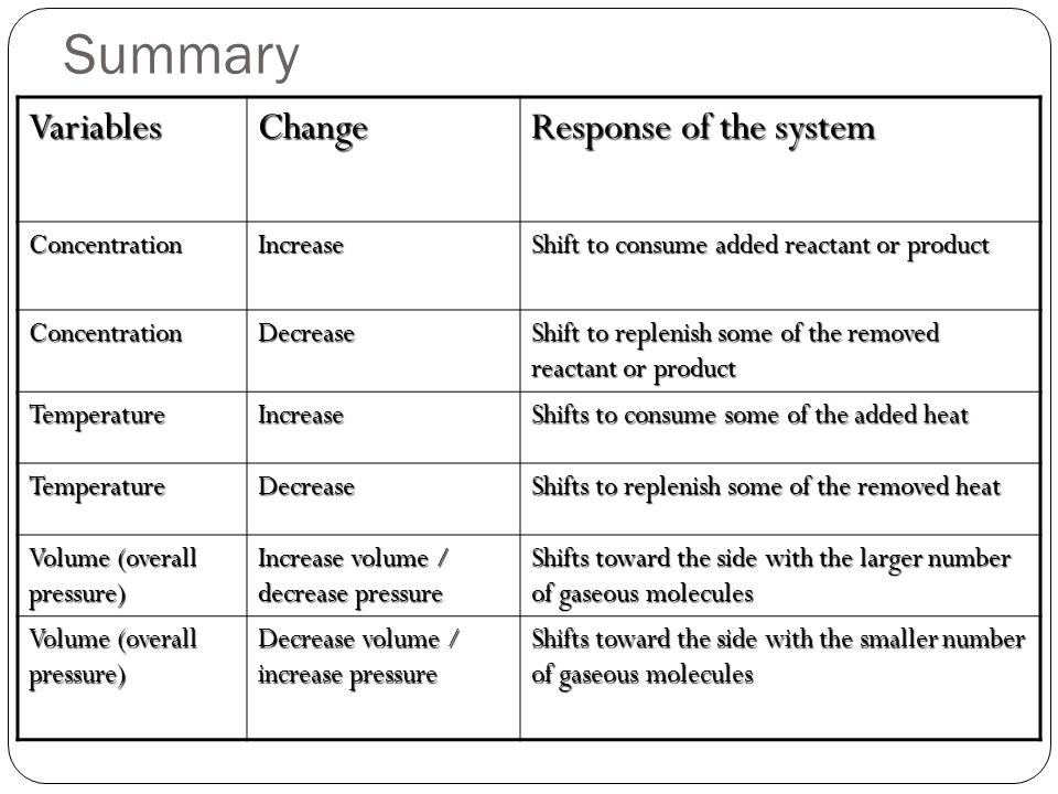Summary VariablesChange Response of the system ConcentrationIncrease Shift to consume added reactant or product ConcentrationDecrease Shift to repleni