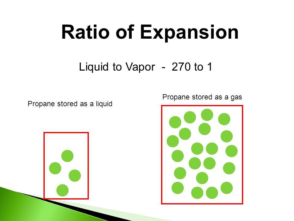 Ratio of Expansion Liquid to Vapor - 270 to 1 Propane stored as a liquid Propane stored as a gas