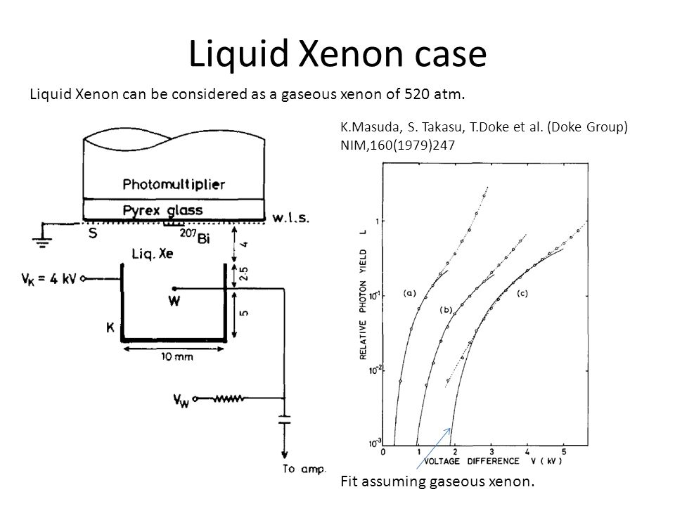 Liquid Xenon case Liquid Xenon can be considered as a gaseous xenon of 520 atm. K.Masuda, S. Takasu, T.Doke et al. (Doke Group) NIM,160(1979)247 Fit a