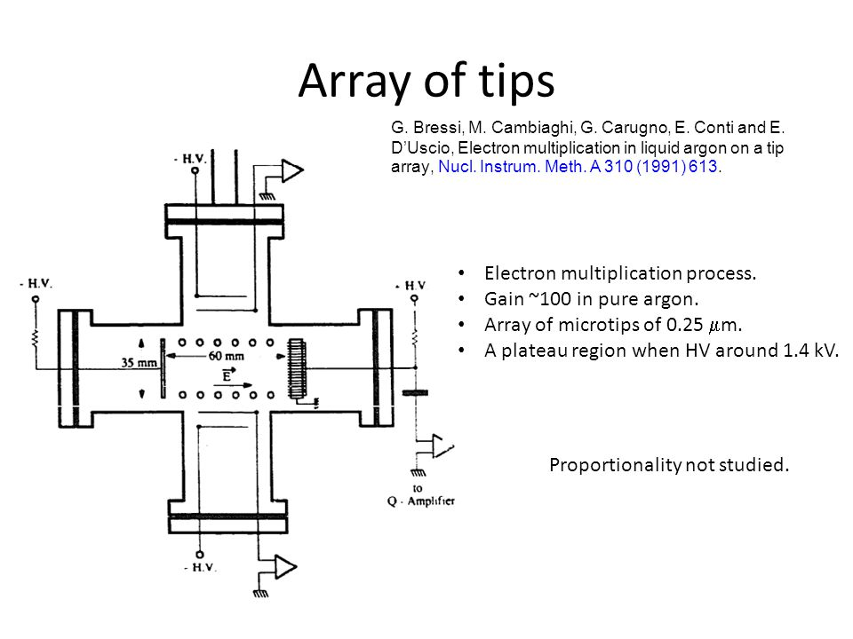 Array of tips G. Bressi, M. Cambiaghi, G. Carugno, E. Conti and E. D'Uscio, Electron multiplication in liquid argon on a tip array, Nucl. Instrum. Met