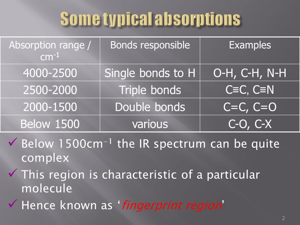 Below 1500cm -1 the IR spectrum can be quite complex This region is characteristic of a particular molecule Hence known as 'fingerprint region' Absorption range / cm -1 Bonds responsibleExamples 4000-2500Single bonds to HO-H, C-H, N-H 2500-2000Triple bonds C ≡ C, C ≡ N 2000-1500Double bondsC=C, C=O Below 1500variousC-O, C-X 2