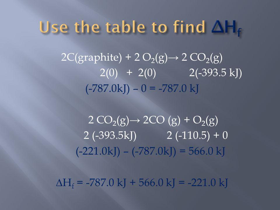 2C(graphite) + 2 O 2 (g)→ 2 CO 2 (g) 2(0) + 2(0) 2(-393.5 kJ) (-787.0kJ) – 0 = -787.0 kJ 2 CO 2 (g)→ 2CO (g) + O 2 (g) 2 (-393.5kJ) 2 (-110.5) + 0 (-221.0kJ) – (-787.0kJ) = 566.0 kJ ∆H f = -787.0 kJ + 566.0 kJ = -221.0 kJ