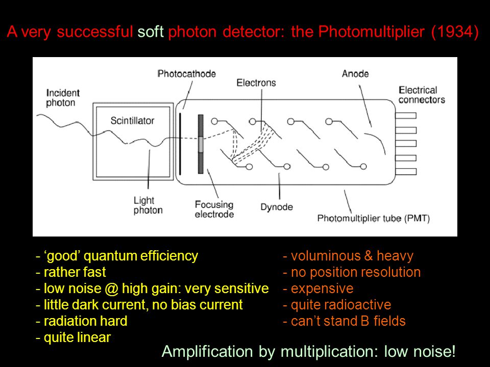 A very successful soft photon detector: the Photomultiplier (1934) - 'good' quantum efficiency - rather fast - low noise @ high gain: very sensitive - little dark current, no bias current - radiation hard - quite linear - voluminous & heavy - no position resolution - expensive - quite radioactive - can't stand B fields Amplification by multiplication: low noise!