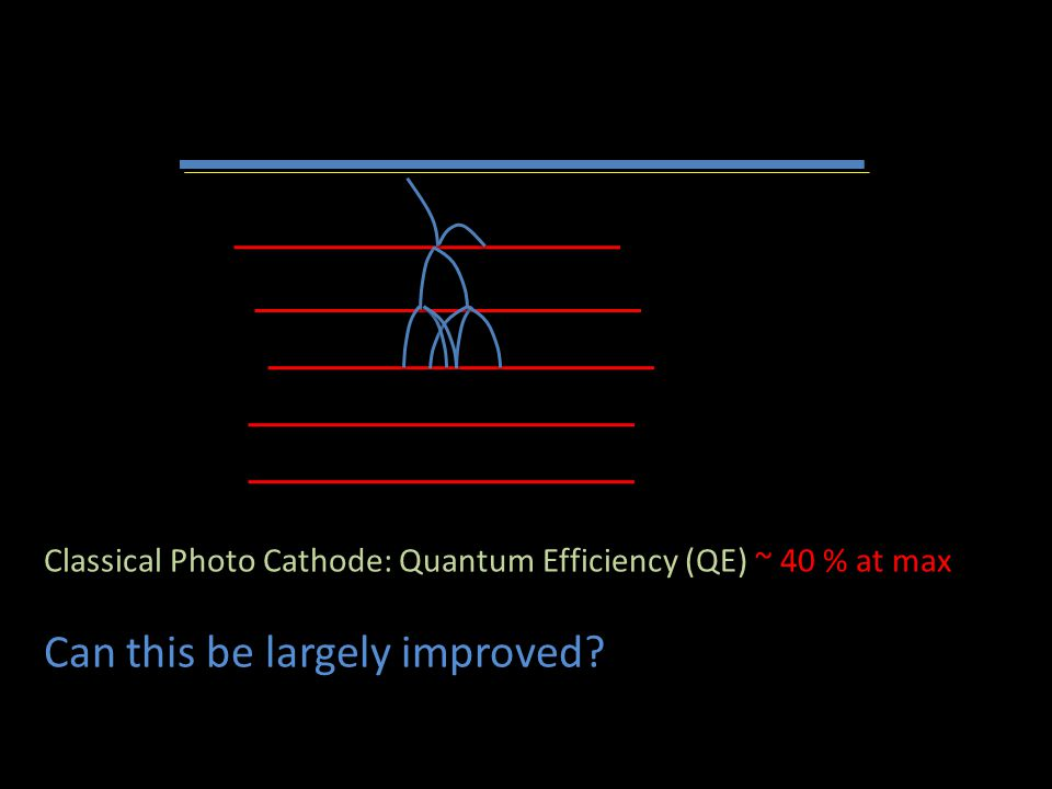 In vacuum: no gaseous detector……….. Classical Photo Cathode: Quantum Efficiency (QE) ~ 40 % at max Can this be largely improved?