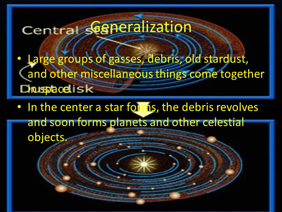 Generalization Large groups of gasses, debris, old stardust, and other miscellaneous things come together in space. In the center a star forms, the de