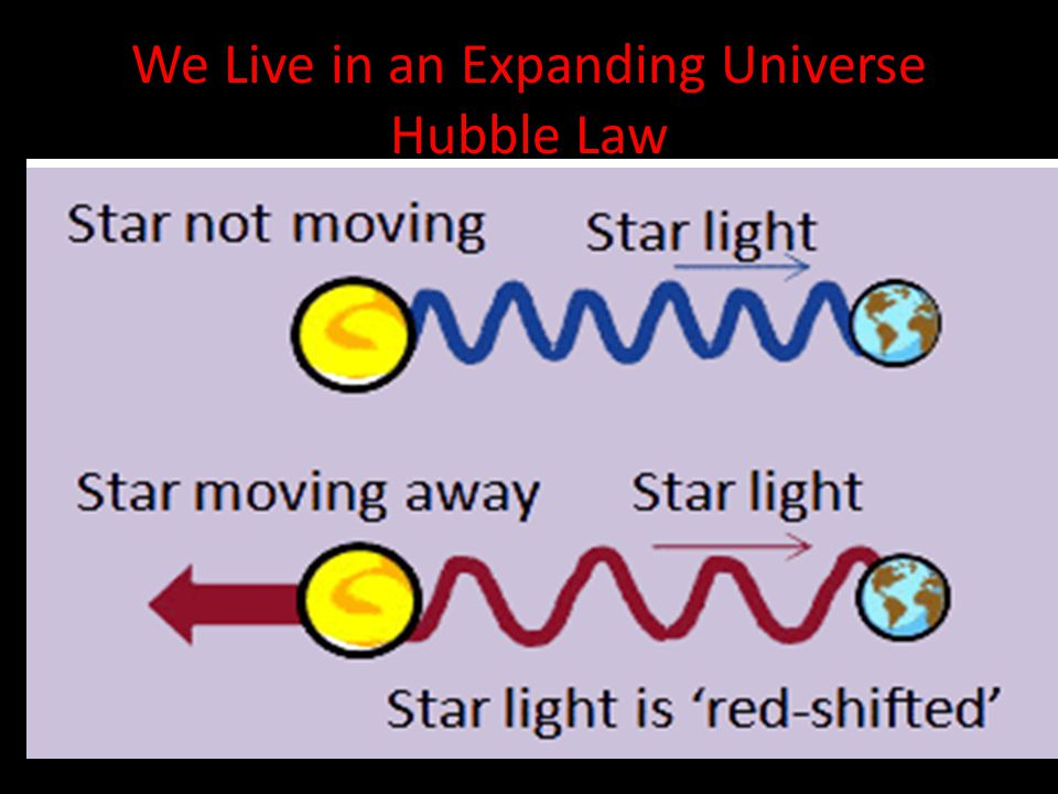 We Live in an Expanding Universe Hubble Law Edwin Hubble: noticed a red shift in the light of all galaxies relative to the milky way galaxy.