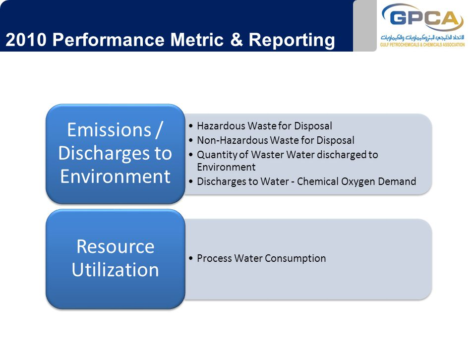 2010 Performance Metric & Reporting Hazardous Waste for Disposal Non‐Hazardous Waste for Disposal Quantity of Waster Water discharged to Environment Discharges to Water ‐ Chemical Oxygen Demand Emissions / Discharges to Environment Process Water Consumption Resource Utilization