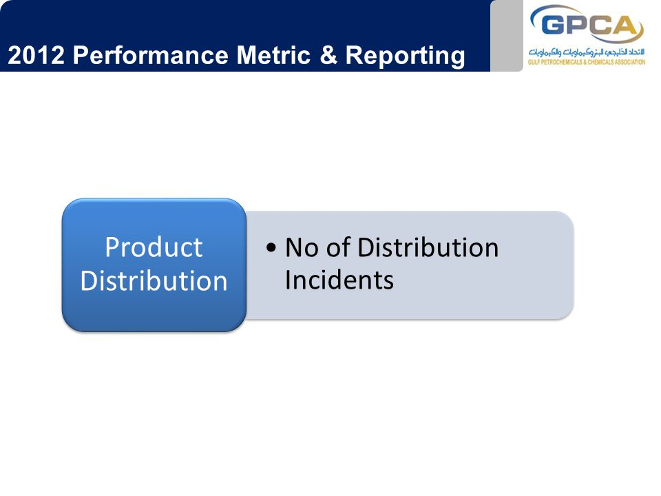 2012 Performance Metric & Reporting No of Distribution Incidents Product Distribution