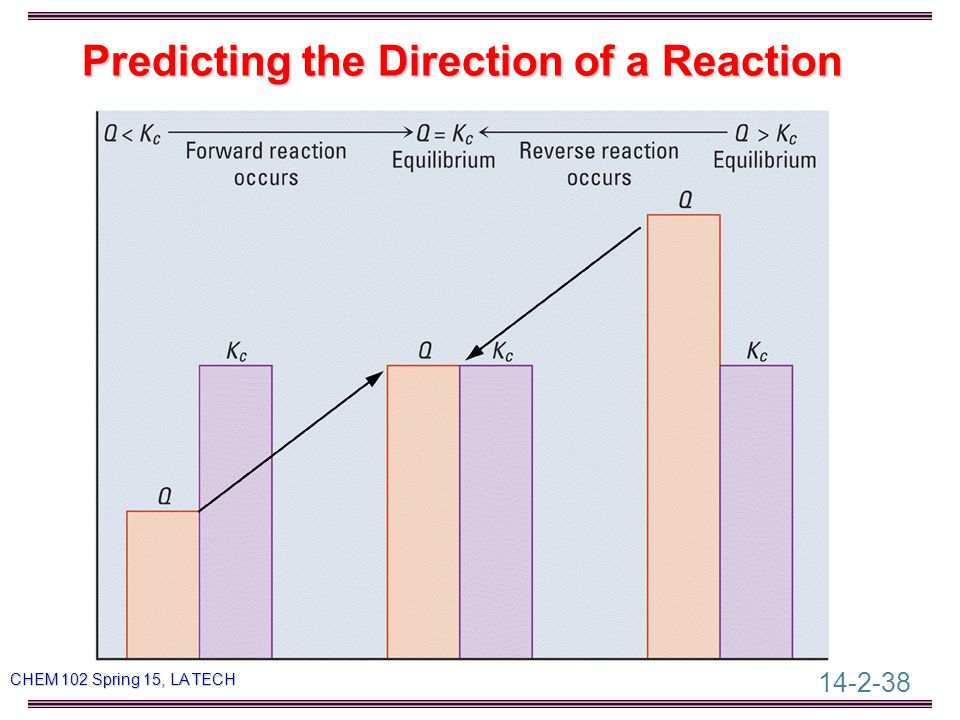 14-2-38 CHEM 102 Spring 15, LA TECH Predicting the Direction of a Reaction