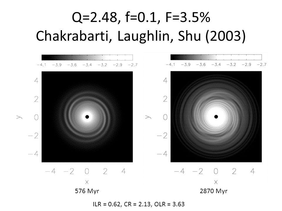Q=2.48, f=0.1, F=3.5% Chakrabarti, Laughlin, Shu (2003) 576 Myr2870 Myr ILR = 0.62, CR = 2.13, OLR = 3.63