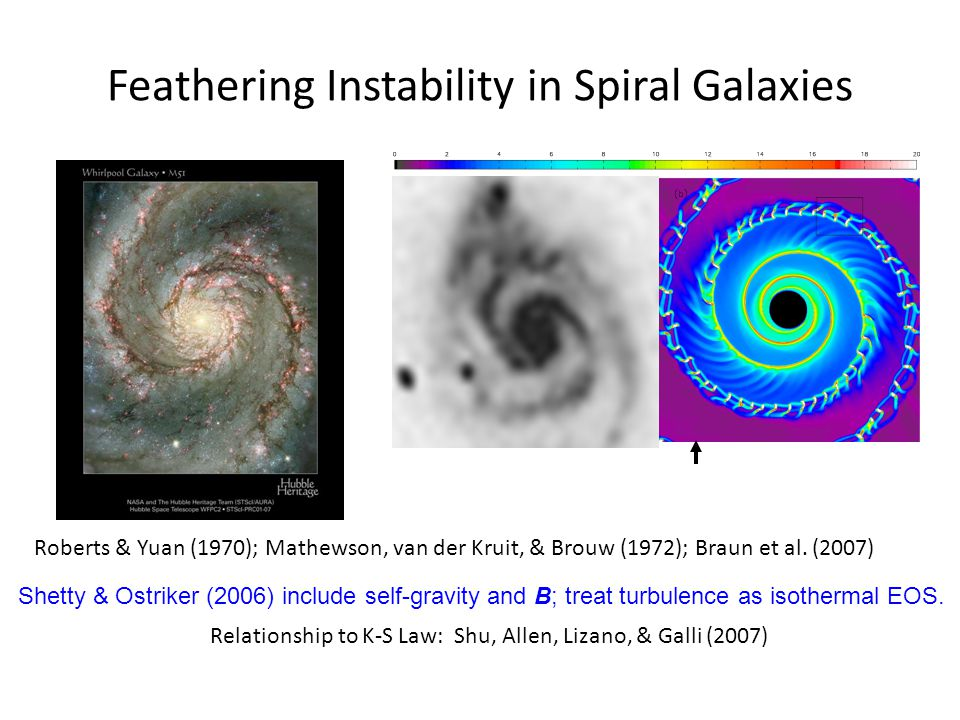Feathering Instability in Spiral Galaxies Shetty & Ostriker (2006) include self-gravity and B; treat turbulence as isothermal EOS.