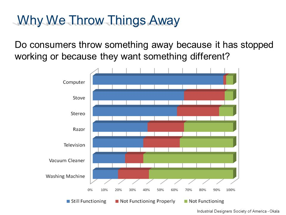 Why We Throw Things Away Do consumers throw something away because it has stopped working or because they want something different.