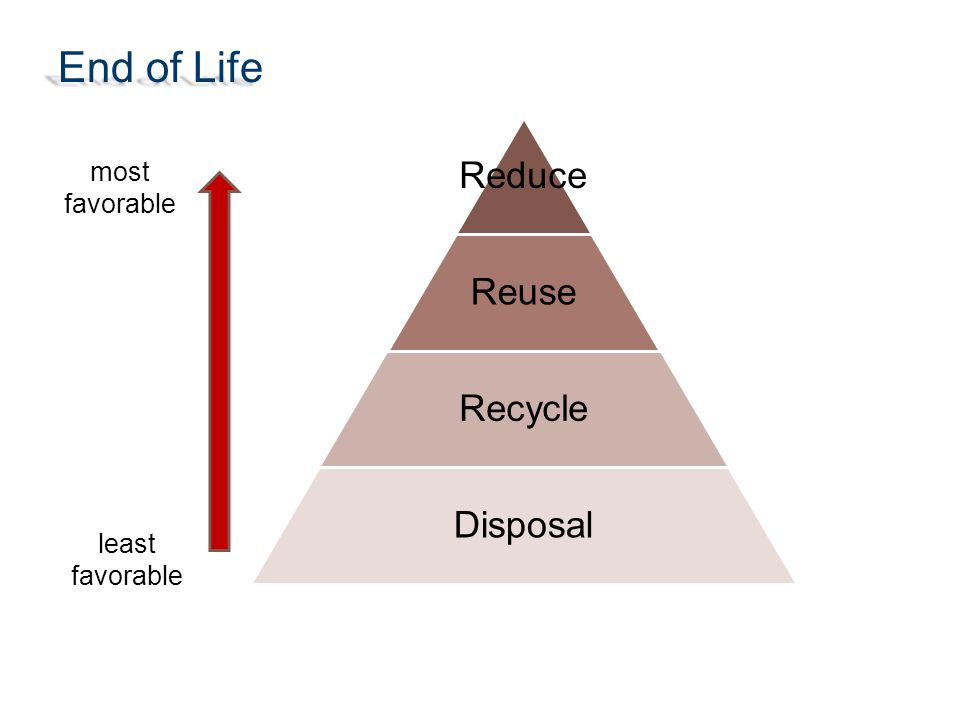 Reduce Reuse Recycle Disposal End of Life most favorable least favorable