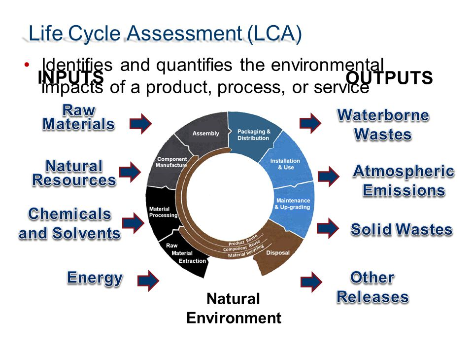 Life Cycle Assessment (LCA) INPUTS OUTPUTS Natural Environment Identifies and quantifies the environmental impacts of a product, process, or service
