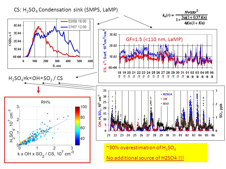 H 2 SO 4 =k×OH×SO 2 / CS CS: H 2 SO 4 Condensation sink (SMPS, LaMP) GF=1.5 (<110 nm, LaMP) ~30% overestimation of H 2 SO 4 No additional source of H2