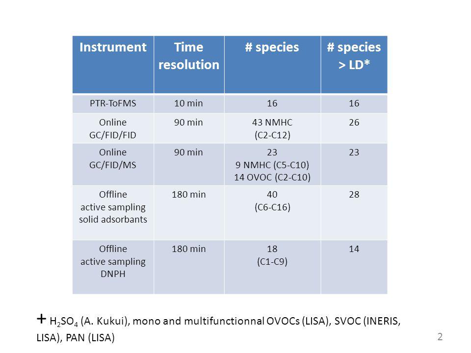 2 + H 2 SO 4 (A. Kukui), mono and multifunctionnal OVOCs (LISA), SVOC (INERIS, LISA), PAN (LISA) InstrumentTime resolution # species# species > LD* PT