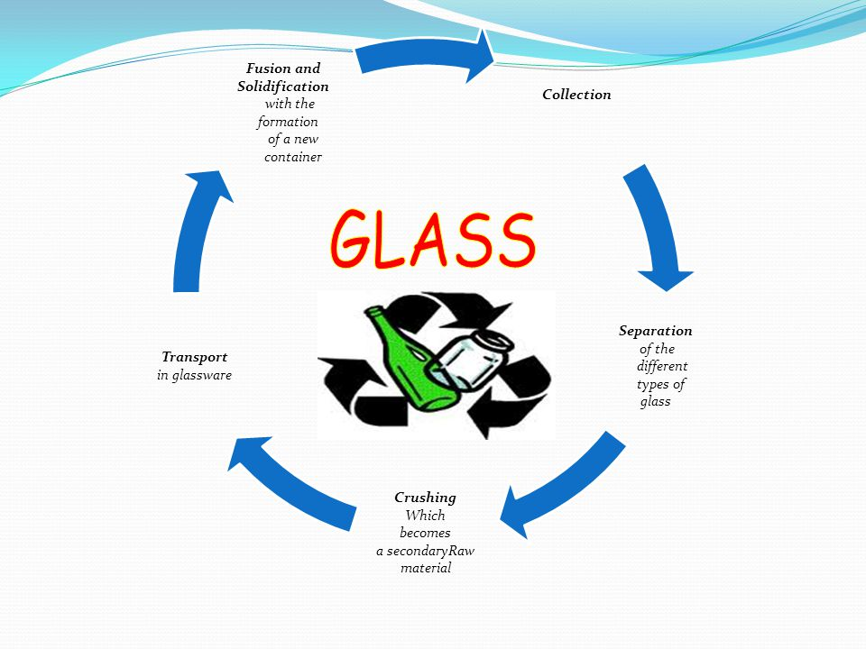 Collection Separation of the different types of glass Crushing Which becomes a secondaryRaw material Transport in glassware Fusion and Solidification with the formation of a new container