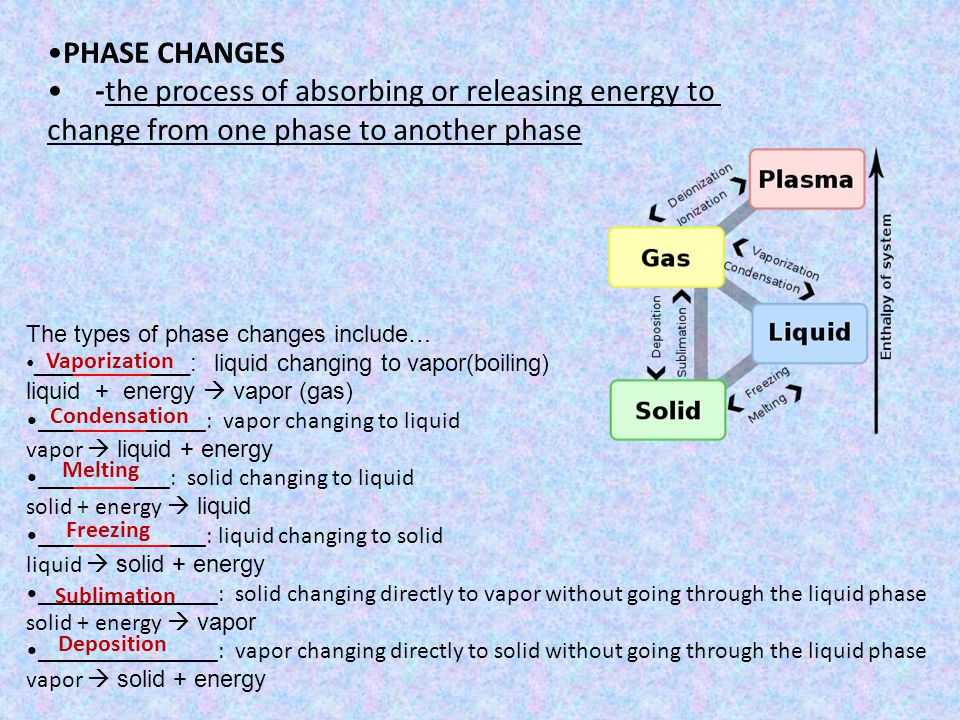 PHASE CHANGES -the process of absorbing or releasing energy to change from one phase to another phase The types of phase changes include… ____________