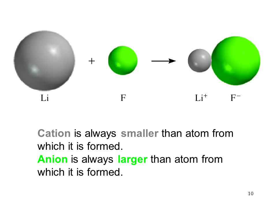 10 Cation is always smaller than atom from which it is formed.