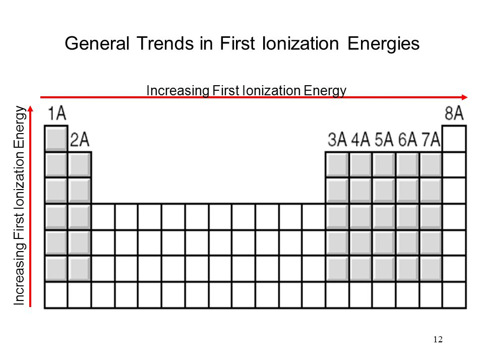 12 General Trends in First Ionization Energies Increasing First Ionization Energy