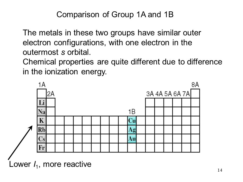 14 The metals in these two groups have similar outer electron configurations, with one electron in the outermost s orbital. Chemical properties are qu