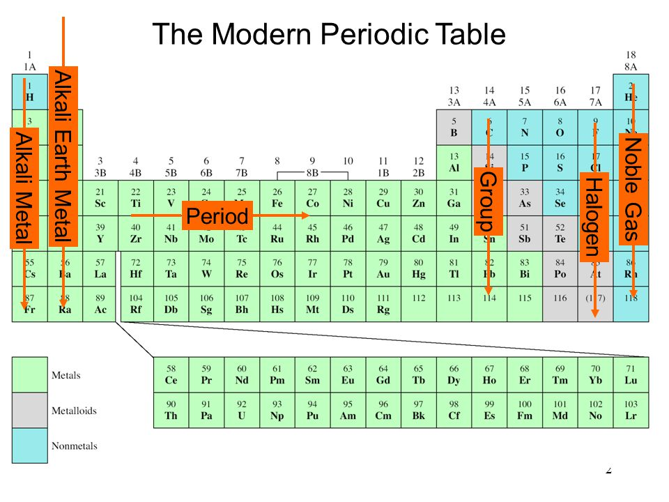 2 The Modern Periodic Table Period Group Alkali Metal Noble Gas Halogen Alkali Earth Metal