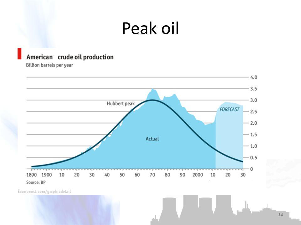 Peak oil 14