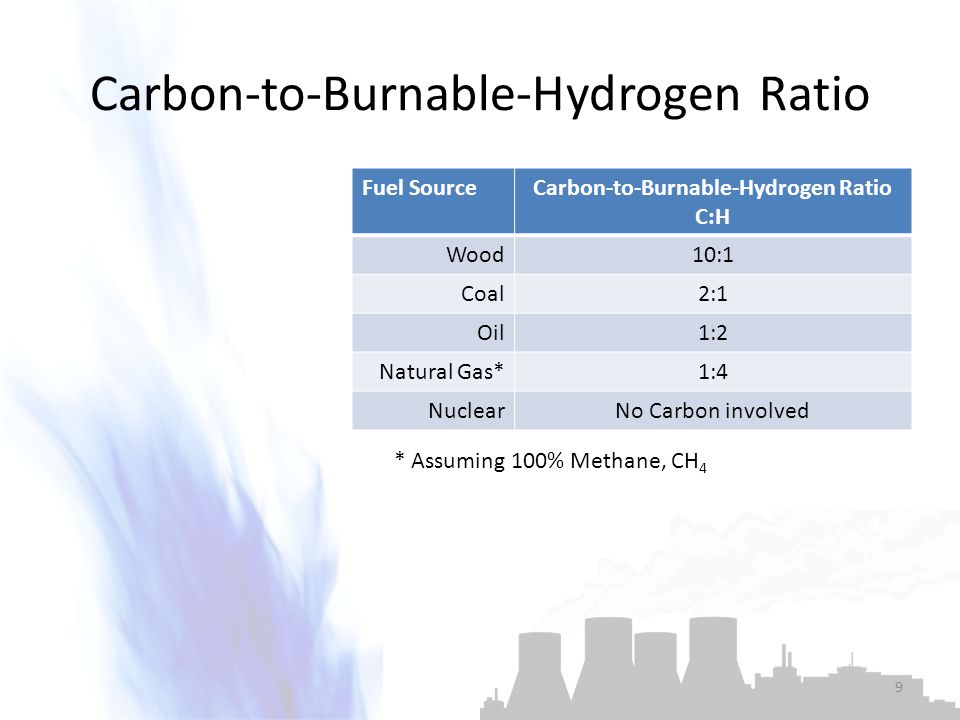 Carbon-to-Burnable-Hydrogen Ratio Fuel SourceCarbon-to-Burnable-Hydrogen Ratio C:H Wood10:1 Coal2:1 Oil1:2 Natural Gas*1:4 NuclearNo Carbon involved *