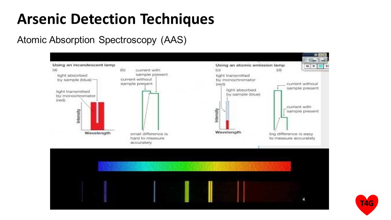 Arsenic Detection Techniques Atomic Absorption Spectroscopy (AAS)