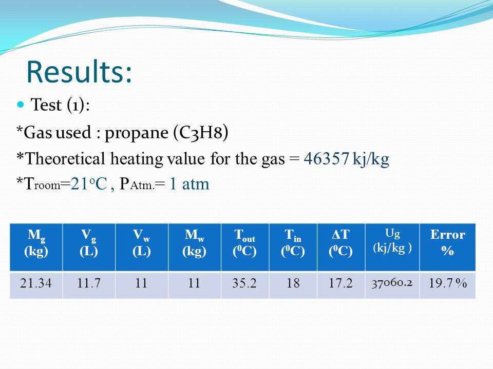 Results: Test (1): *Gas used : propane (C3H 8 ) *Theoretical heating value for the gas = 46357 kj/kg * T room =21 o C, P Atm.