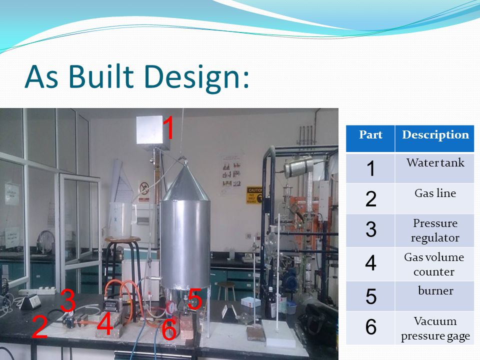 As Built Design: 1 2 3 4 5 6 PartDescription 1 Water tank 2 Gas line 3 Pressure regulator 4 Gas volume counter 5 burner 6 Vacuum pressure gage