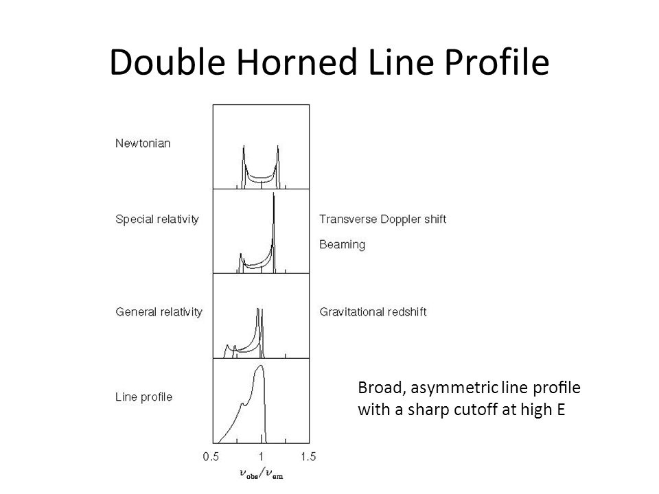 Double Horned Line Profile Broad, asymmetric line profile with a sharp cutoff at high E