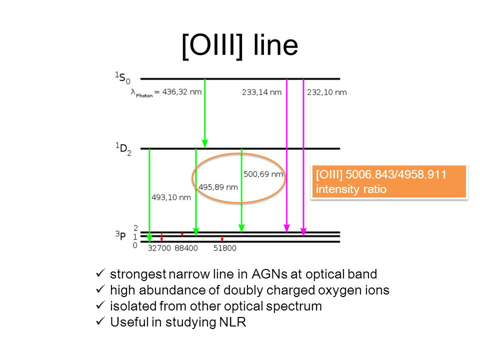 [OIII] line strongest narrow line in AGNs at optical band high abundance of doubly charged oxygen ions isolated from other optical spectrum Useful in studying NLR [OIII] 5006.843/4958.911 intensity ratio [OIII] 5006.843/4958.911 intensity ratio
