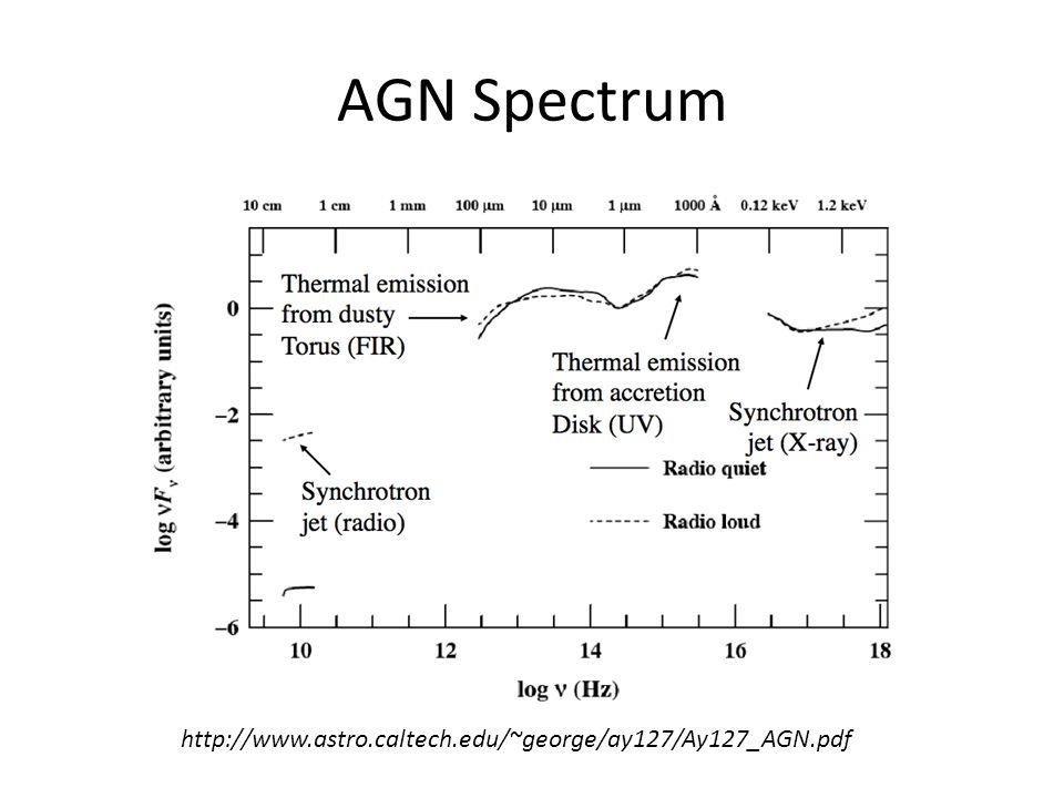 AGN Spectrum http://www.astro.caltech.edu/~george/ay127/Ay127_AGN.pdf